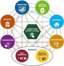 IEEE SMART Grid Domains