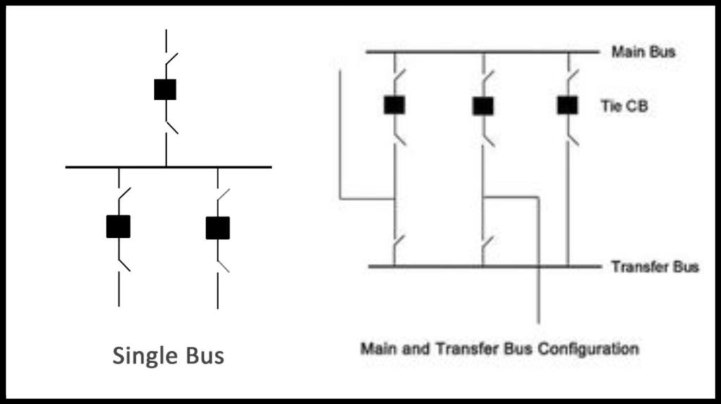 Substation Configuration Scheme