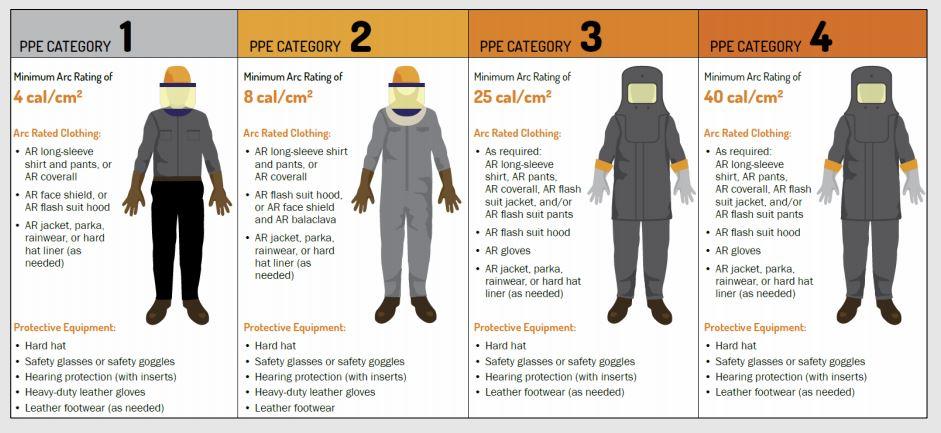 PPE Hazard Category