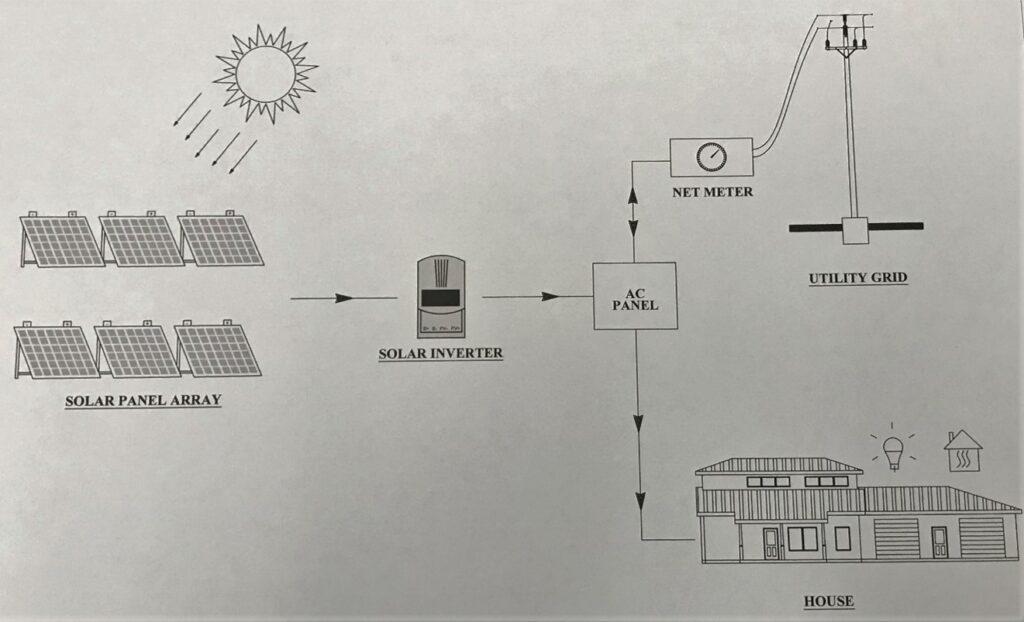 Grid-Tied-Solar-System