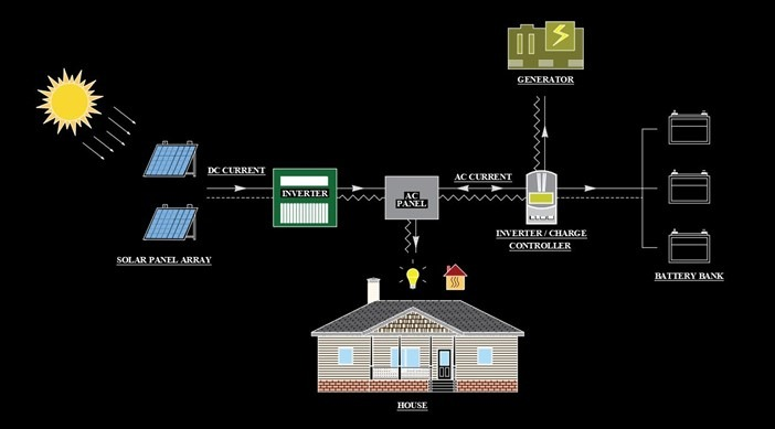 Off-Grid-Solar-System-with-Backup
