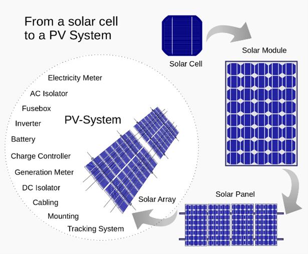 Solar-PV-Module